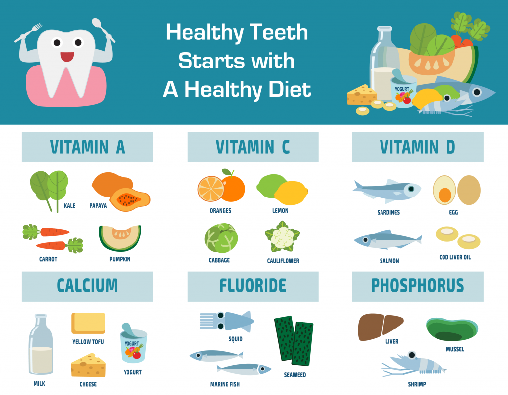 Healthy Dental Nutrition: What You Eat Affects Your Teeth